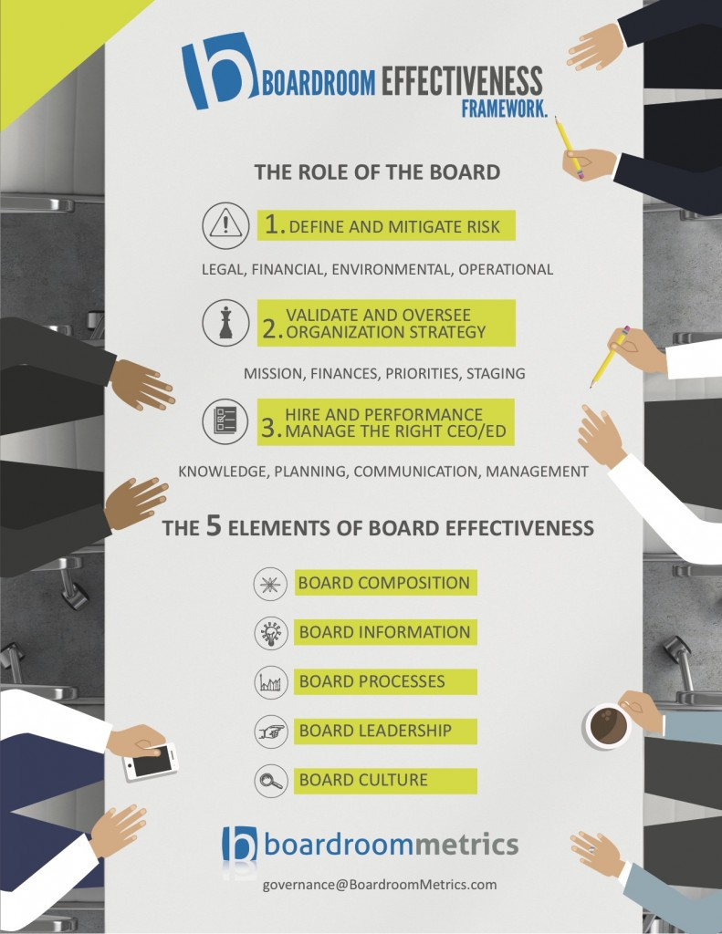 Corporate Governance: Board Effectiveness